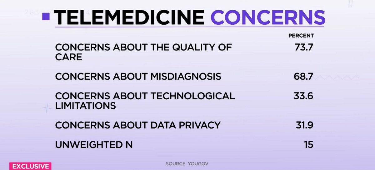 <i>Telemedicine concerns breakdown / YouGov/Cheddar</i>