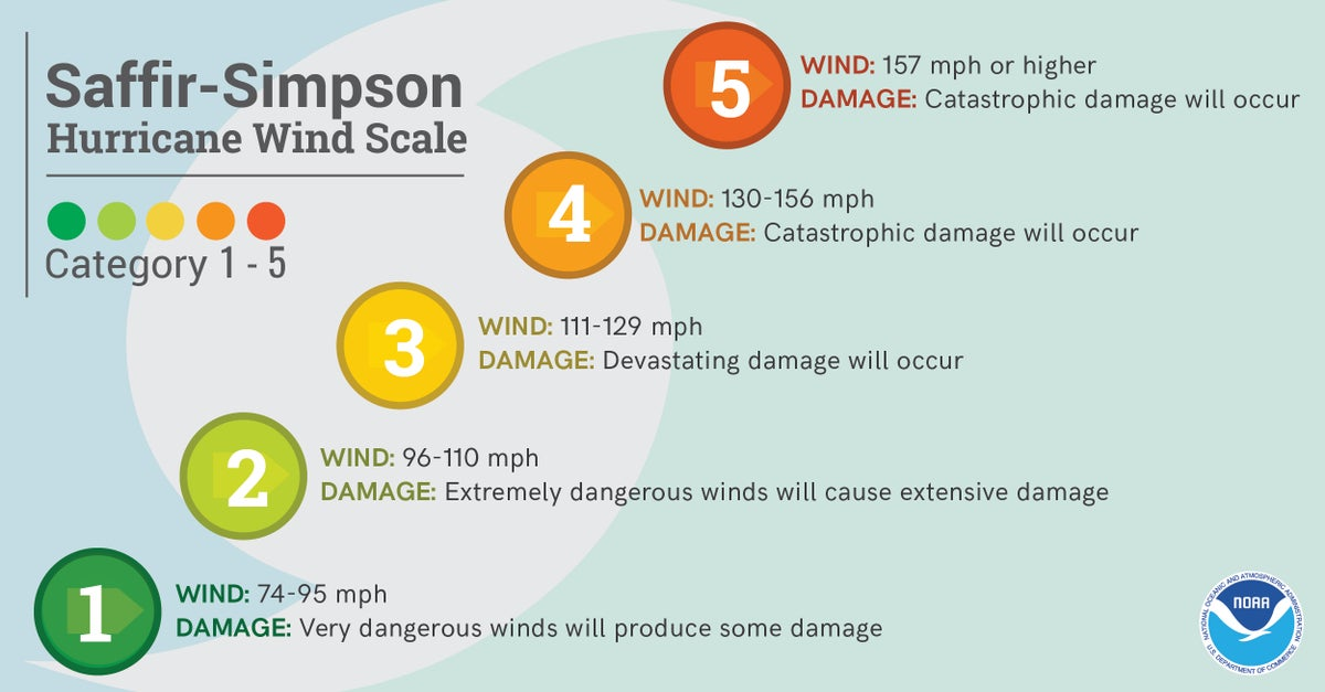 While the number of the storm's category may make it seem more daunting, it only tells how much wind the storm produces. Sometimes, lower number storms can cause more damage and loss of life. <i>(NOAA)</i>