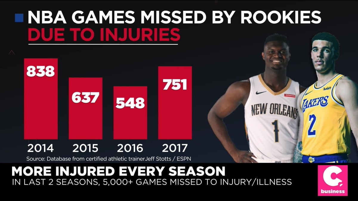 Injury Epidemic Facing Young Players In The Nba And Youth Basketball On Cheddar