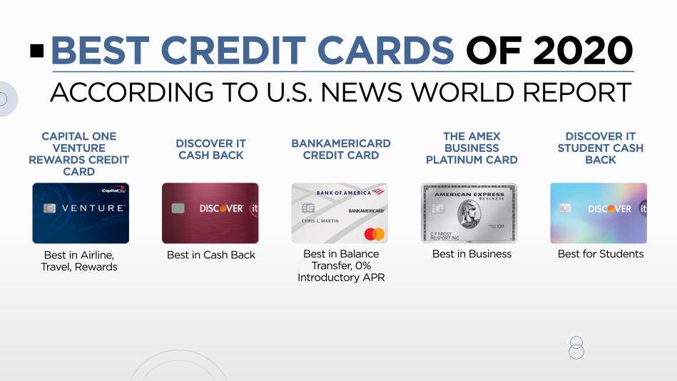 The Best Credit Card for You in 8