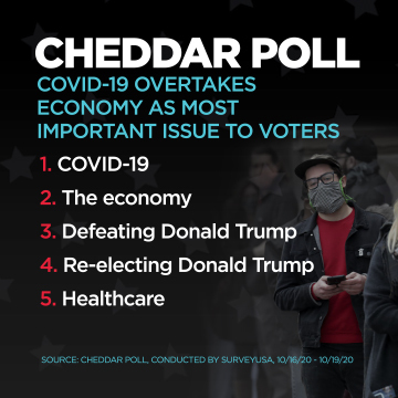A Cheddar poll conducted October 16-19, 2020 found COVID-19 has overtaken the economy as the most important issue to voters in the 2020 election.