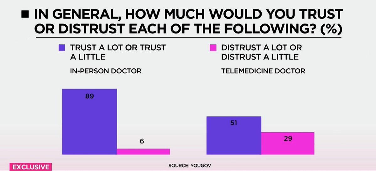 <i>Telemedicine trust breakdown / YouGov/Cheddar</i>
