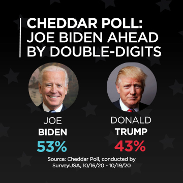 A Cheddar poll conducted October 16-19, 2020 found former Vice President Joe Biden is leading President Donald Trump by a margin of 53% to 43% of likely voters.
