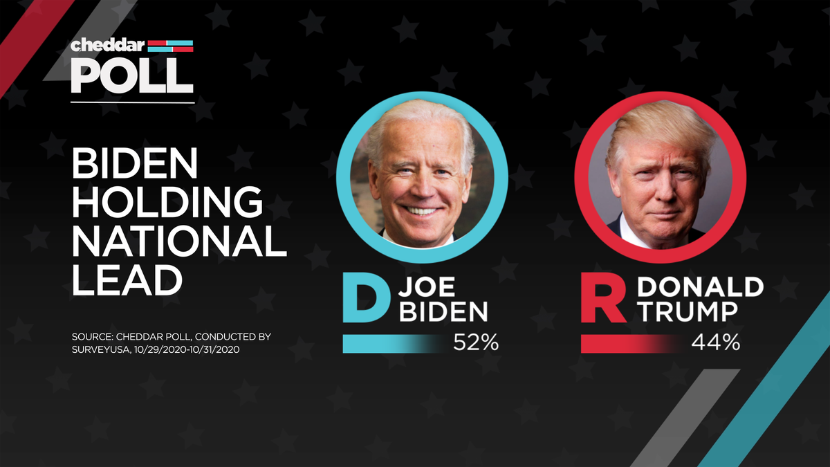 A Cheddar poll conducted October 29-31, 2020 found former Vice President Joe Biden is leading President Donald Trump by a margin of 52% to 44% of likely voters.