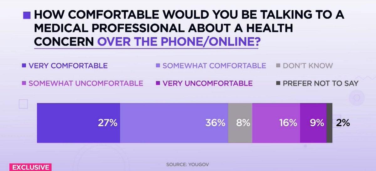 <i>Telemedicine comfort breakdown / YouGov/Cheddar</i>