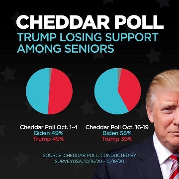 A Cheddar poll conducted October 16-19, 2020 found President Donald Trump is losing traction with senior voters while former Vice President Joe Biden is gaining support.